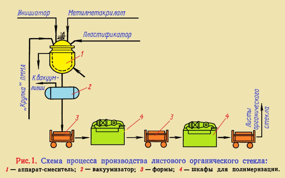 Shema-protsessa-proizvodstva-listovogo-organicheskogo-stekla-1024x641.png