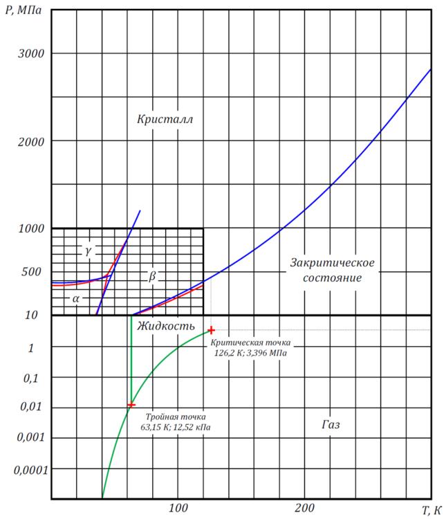 Nitrogen - Phase Diagram.png